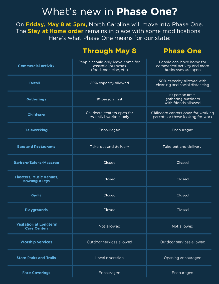 North Carolina's Phase 1 Plan